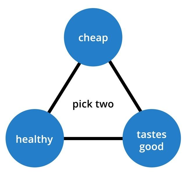 Pick two out of three: health, cheap and tastes good